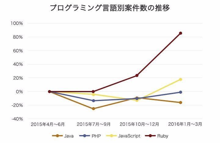 プログラミング言語別案件数の推移を表した折れ線グラフの画像。詳細は以下