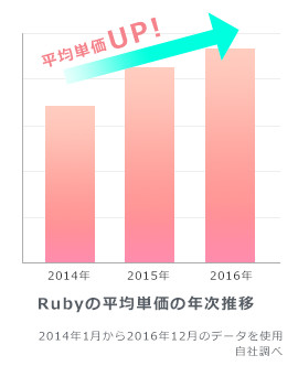Rubyの平均単価の年次推移