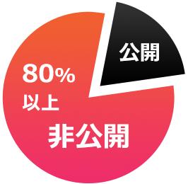 80%以上非公開